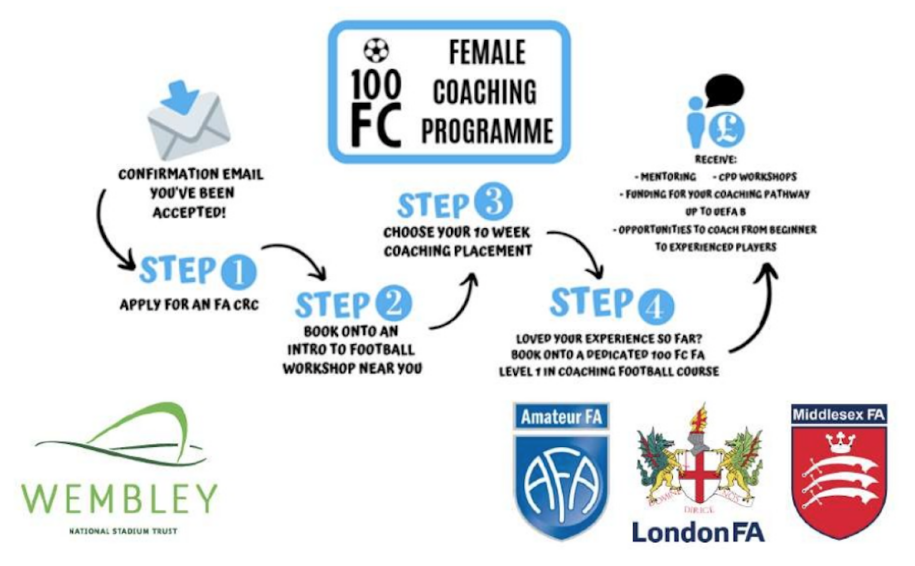 #WhatIf there was a funded coaching programme for 100 new female coaches - well there is, so apply now!