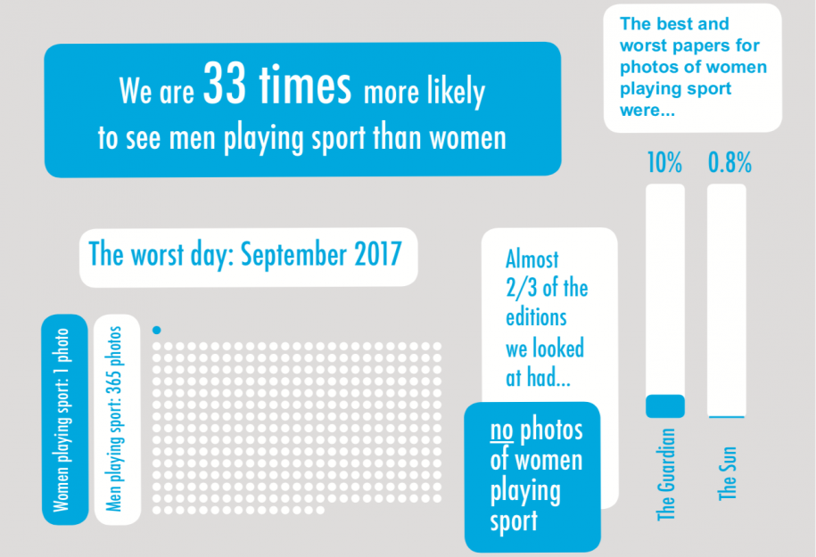 Visibility matters - study finds less than 3% of sports photos in national newspapers are of women